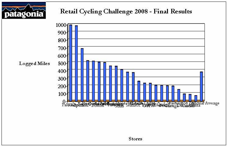 Retail_challenge